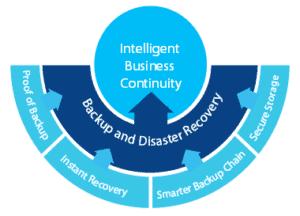Intelligent Business Continuity