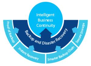 Inteligent Business Continuity