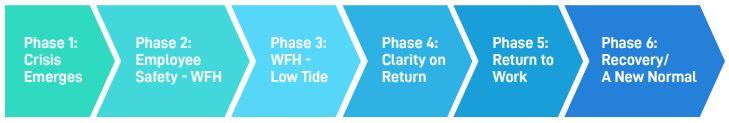 6 phases through crisis